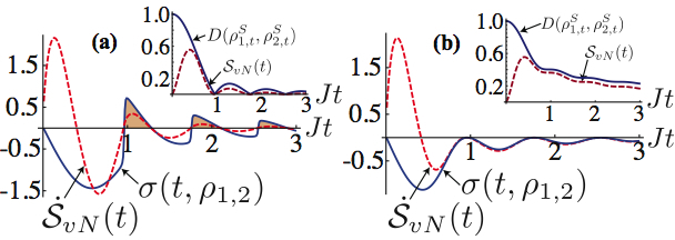 Quantum non-Markovian